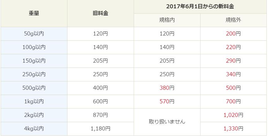 f:id:bump-rikuzyo:20170617101502p:plain