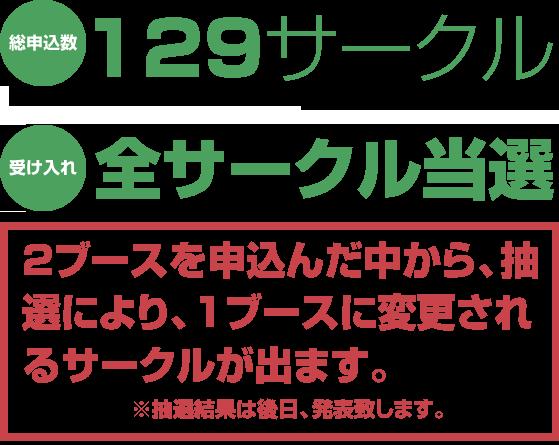 総申込数:129サークル(合計137ブース)受け入れ:全サークル当選2ブースを申込んだ中から、抽選により、1ブースに変更されるサークルが出ます。※抽選結果は後日、発表致します。