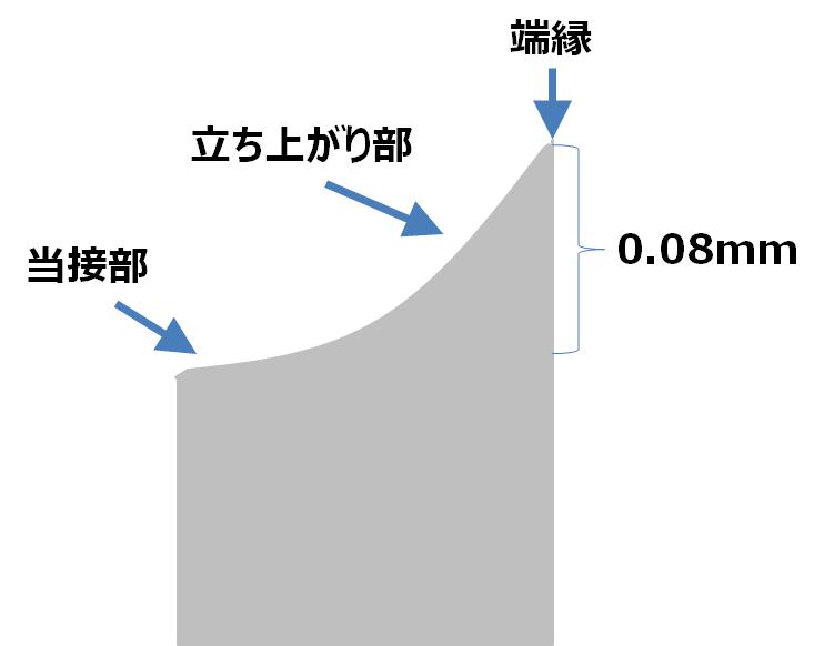 f:id:bunseka_akiran:20160813012001p:plain