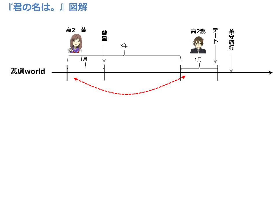 f:id:bunseka_akiran:20160924180150p:plain