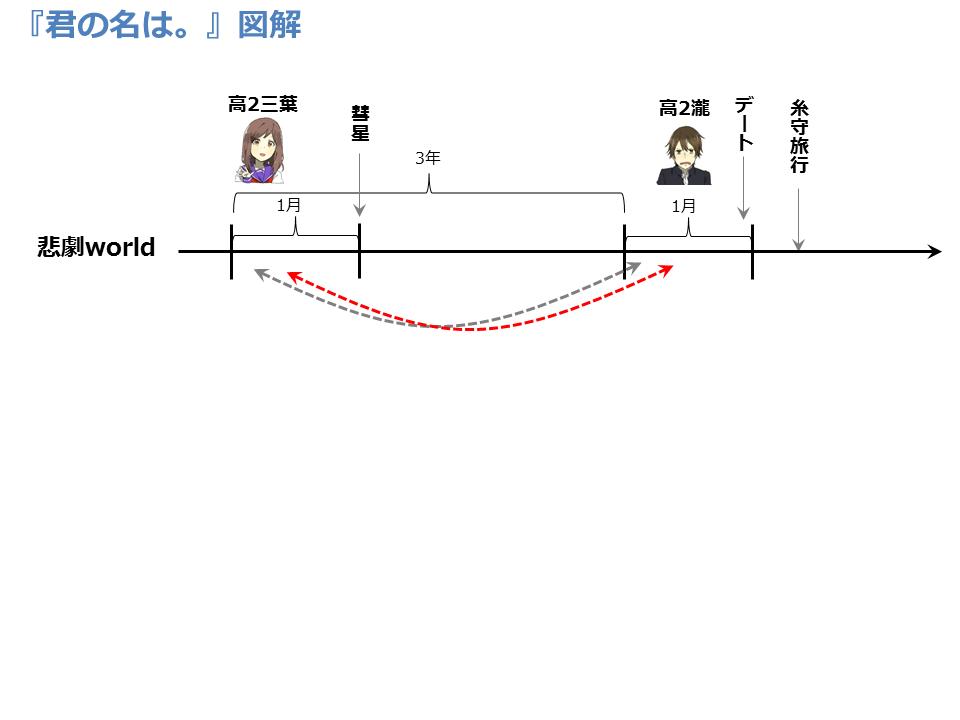 f:id:bunseka_akiran:20160924180206p:plain