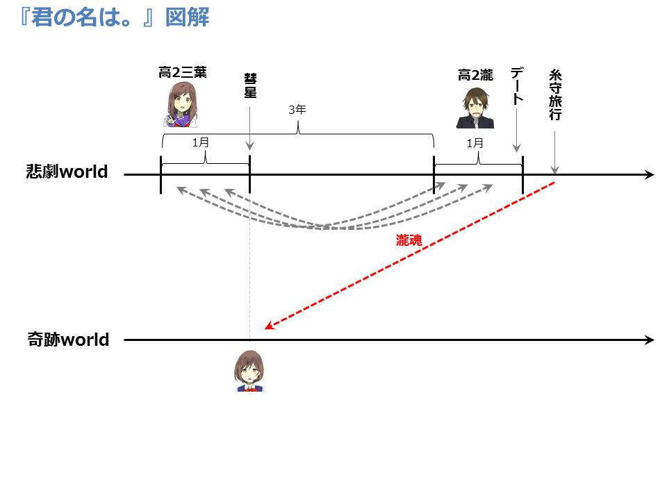 f:id:bunseka_akiran:20160924180240p:plain