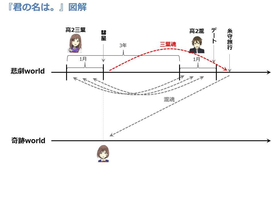f:id:bunseka_akiran:20160924180548p:plain