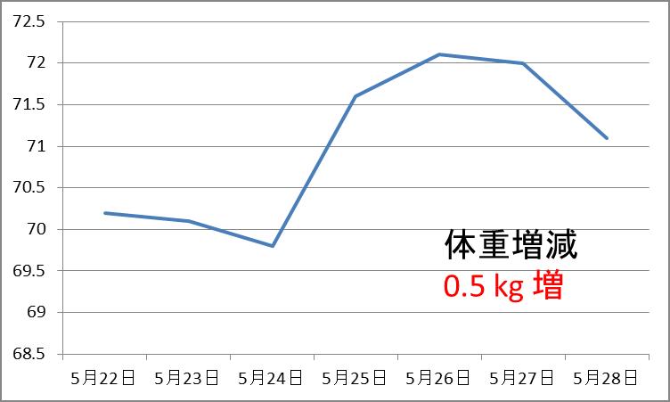 f:id:busakoi:20180528210240p:plain