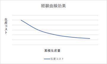 経験曲線効果