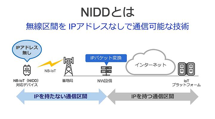 NIDD- 無線区間をIPアドレスなしで通信することが可能な新技術