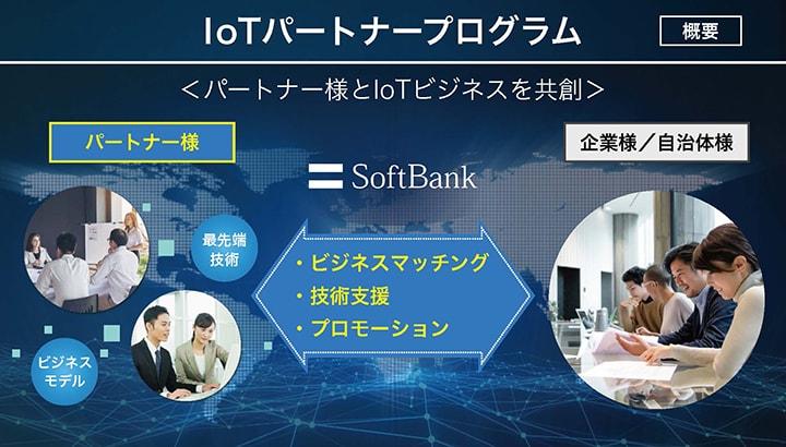 IoTパートナープログラム