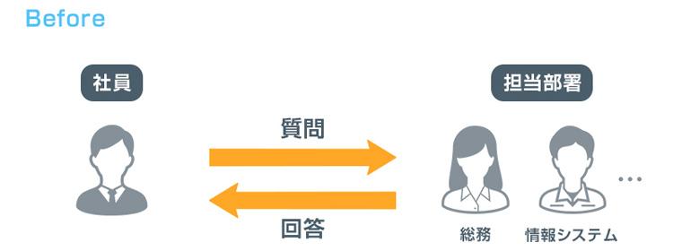 ソフトバンクのAI導入事例-窓口支援:導入前