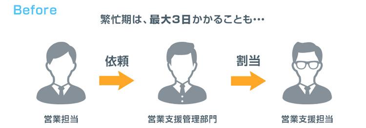 活用例1:営業からの支援内容精査と担当割当:導入前