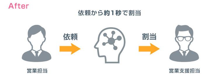 活用例1:営業からの支援内容精査と担当割当:導入後