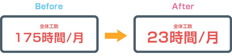活用例1:営業からの支援内容精査と担当割当:定量効果