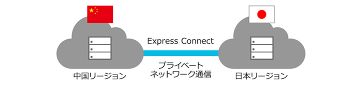 Alibaba Cloudが提供するExpress Connectが通信遅延を解決