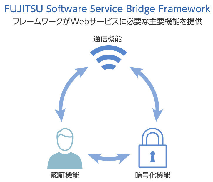 FUJITSU Software Service Bridge Framework