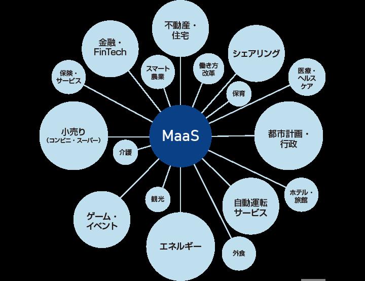 MaaSで生まれる新たなサービス・産業