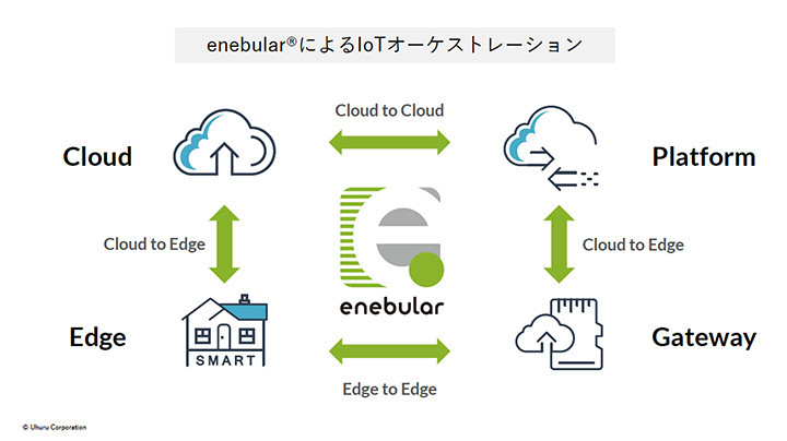enebular(エネブラー)によるIoTオーケストレーション