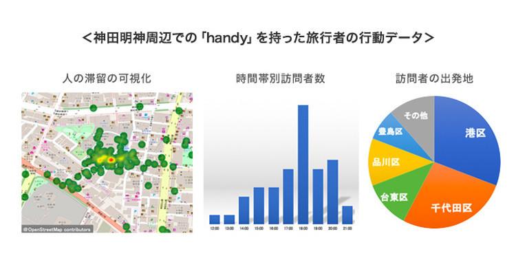 神田明神周辺での「handy」を持った旅行者の行動データ