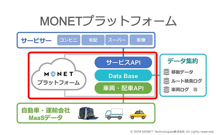 MONETプラットフォーム