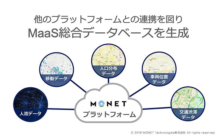 他のプラットフォームとの連携を図りMaaS統合データベースを生成