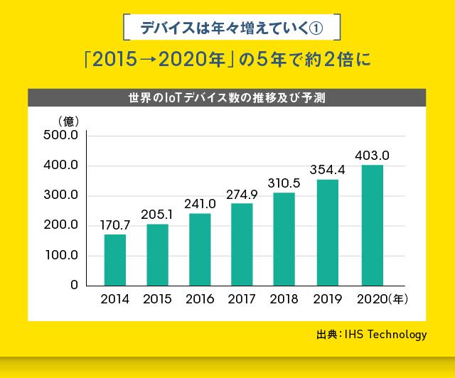 デバイス数は2015年から2020年の5年間で約2倍に