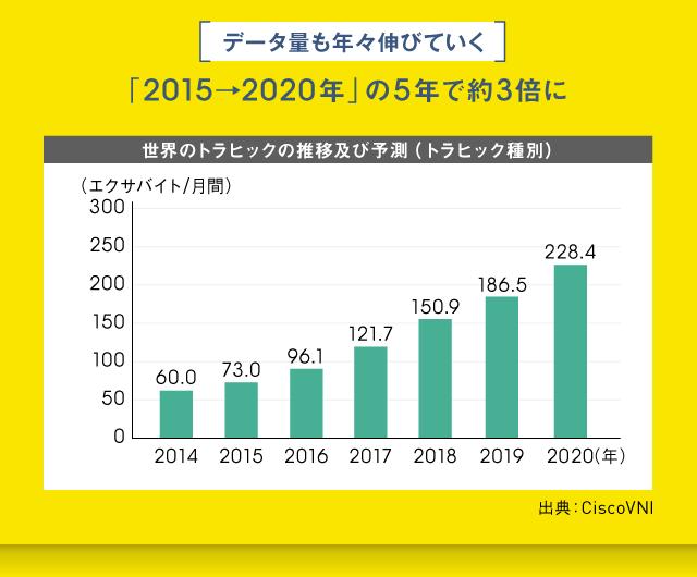 データ量は2015年から2020年の5年間で約3倍に
