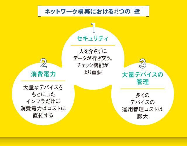 ネットワーク構築の3つの壁:セキュリティ・消費電力・大量デバイスの管理