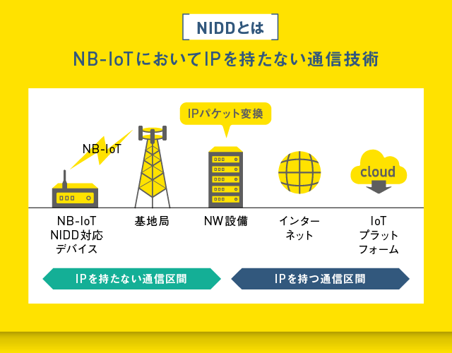 NIDD:NB-IoTにおいてIPを持たない通信技術