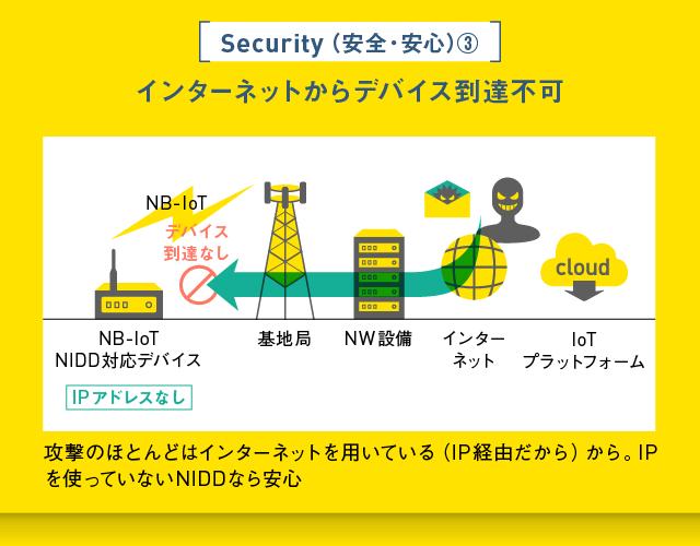 NIDDはインターネットからデバイスへの到達が不可能