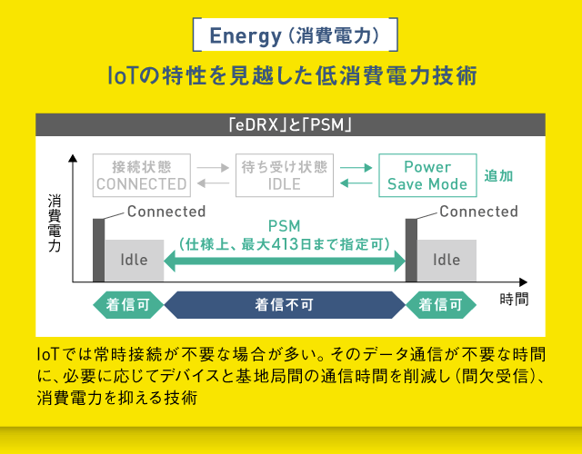 IoTの特性を見越した低消費電力技術