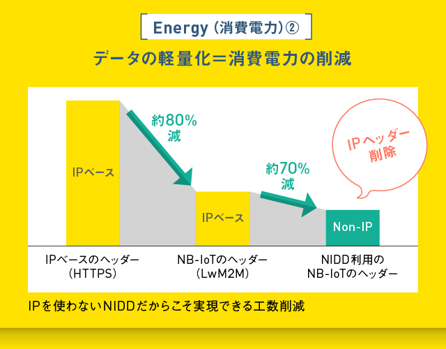 データの軽量化=消費電力の削減