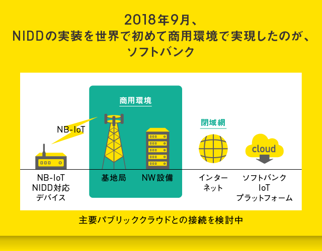 2018年9月NIDDの技術を世界で初めて商用環境で実現したのがソフトバンク