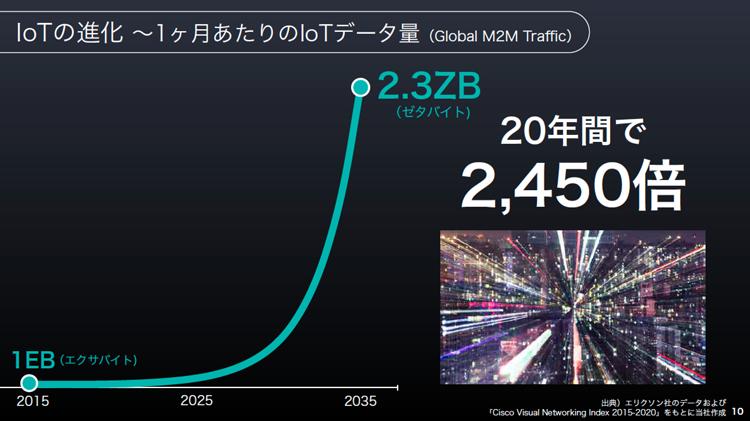 IoTの進化 1ヵ月あたりのIoTデータ量