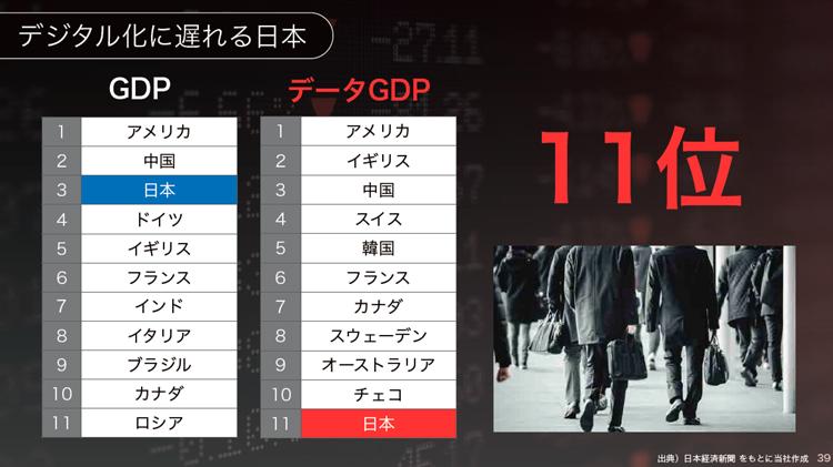 デジタル化に遅れる日本