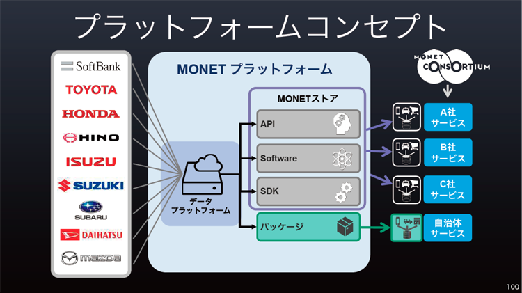 MONETプラットフォームコンセプト