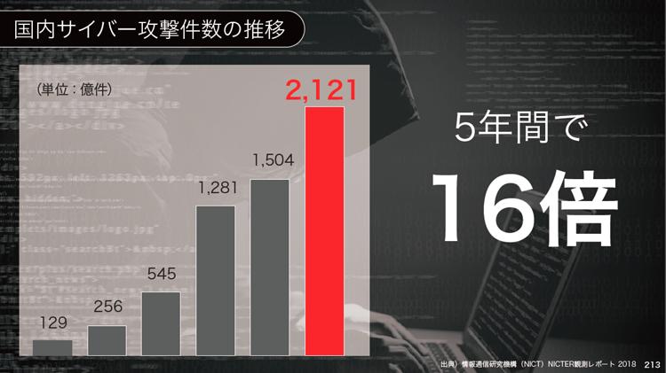 国内サイバー攻撃件数の推移