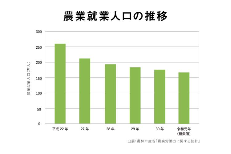 農業就業人口の推移
