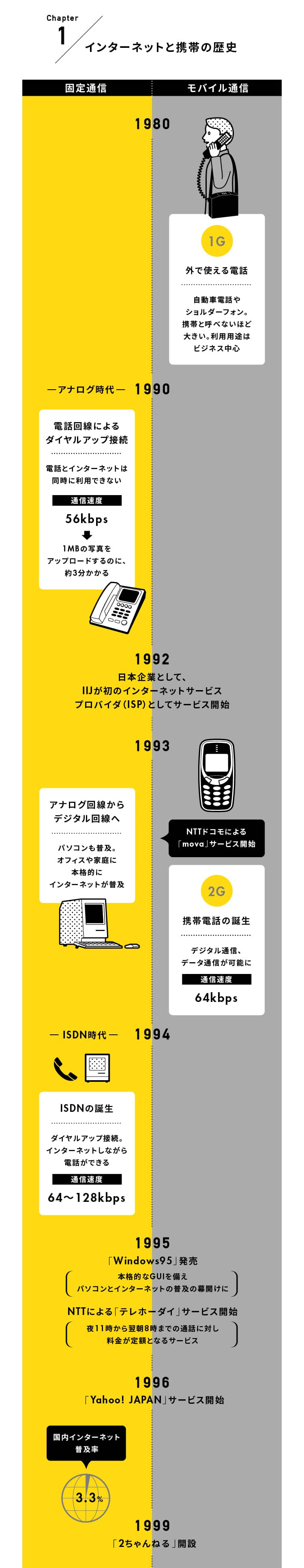 インターネットと携帯の歴史:1980年代ショルダーフォン登場から1999年2チャンネル開設まで