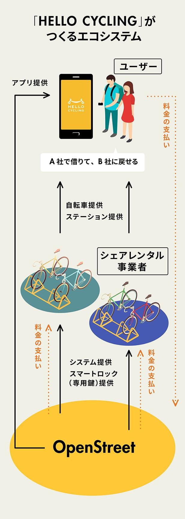 「HELLO CYCLING」がつくるエコシステム