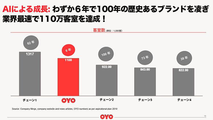OYO - 6年で世界No.2になったホテル企業