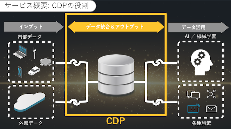 Arm Treasure Data CDPの概要
