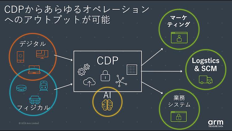 CDPからあらゆるオペレーションへのアウトプットが可能