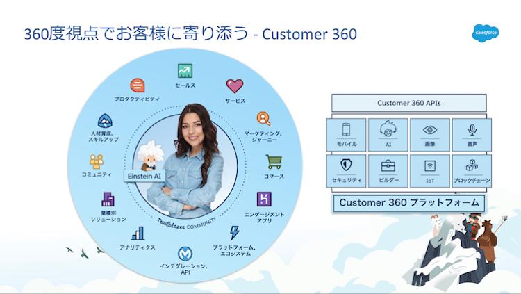 360度視点でお客さまに寄り添う Customer360