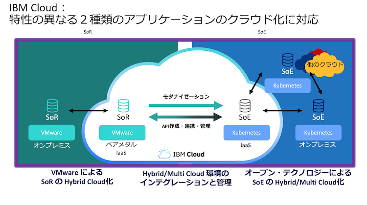 IBM Cloud:特性の異なる2種類のアプリケーションのクラウド化に対応