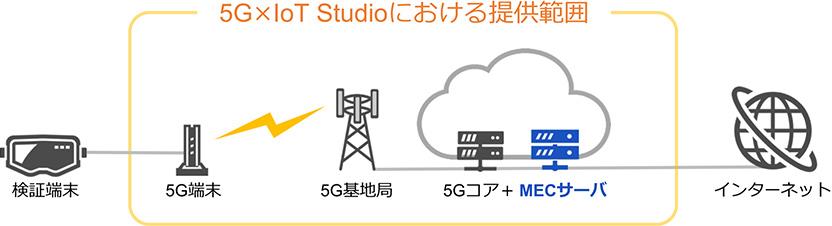 5G × IoT Studioにおける提供範囲