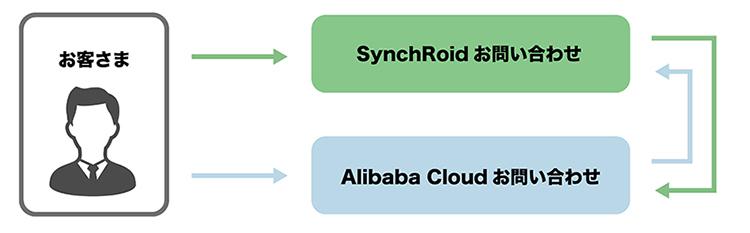 SynchRoidとAlibaba Cloudを利用するメリット:ソフトバンクによる一元サポート