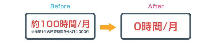 ソフトバンク社内のRPA事例1:【入力・登録業務】デモ機の返却管理のステータス変更:定量効果