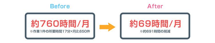 ソフトバンク社内のRPA事例2:【入力登録業務】登録内容をWebシステムへ⼊⼒する業務:定量効果