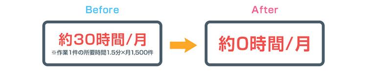 ソフトバンク社内のRPA事例3:【アップロード/ダウンロード業務】Webシステムからのファイルダウンロード業務:定量効果
