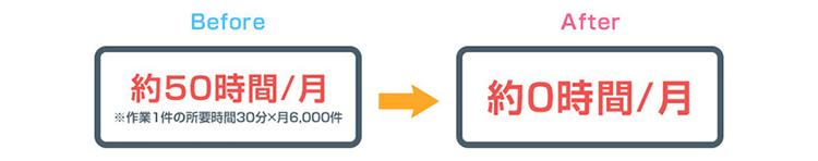 ソフトバンク社内のRPA事例4:【検索・抽出業務】データベースでの検索及び確認業務:定量効果