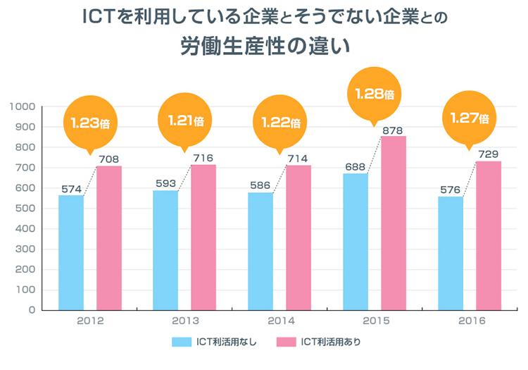 ICTを利用している企業とそうでない企業の労働生産性の違い