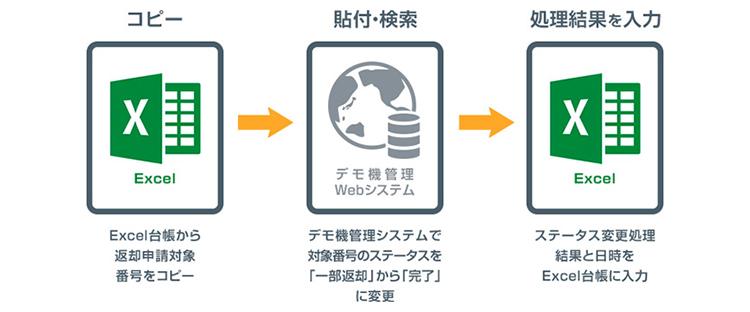 ソフトバンク社内のRPA事例1:【入力・登録業務】デモ機の返却管理のステータス変更